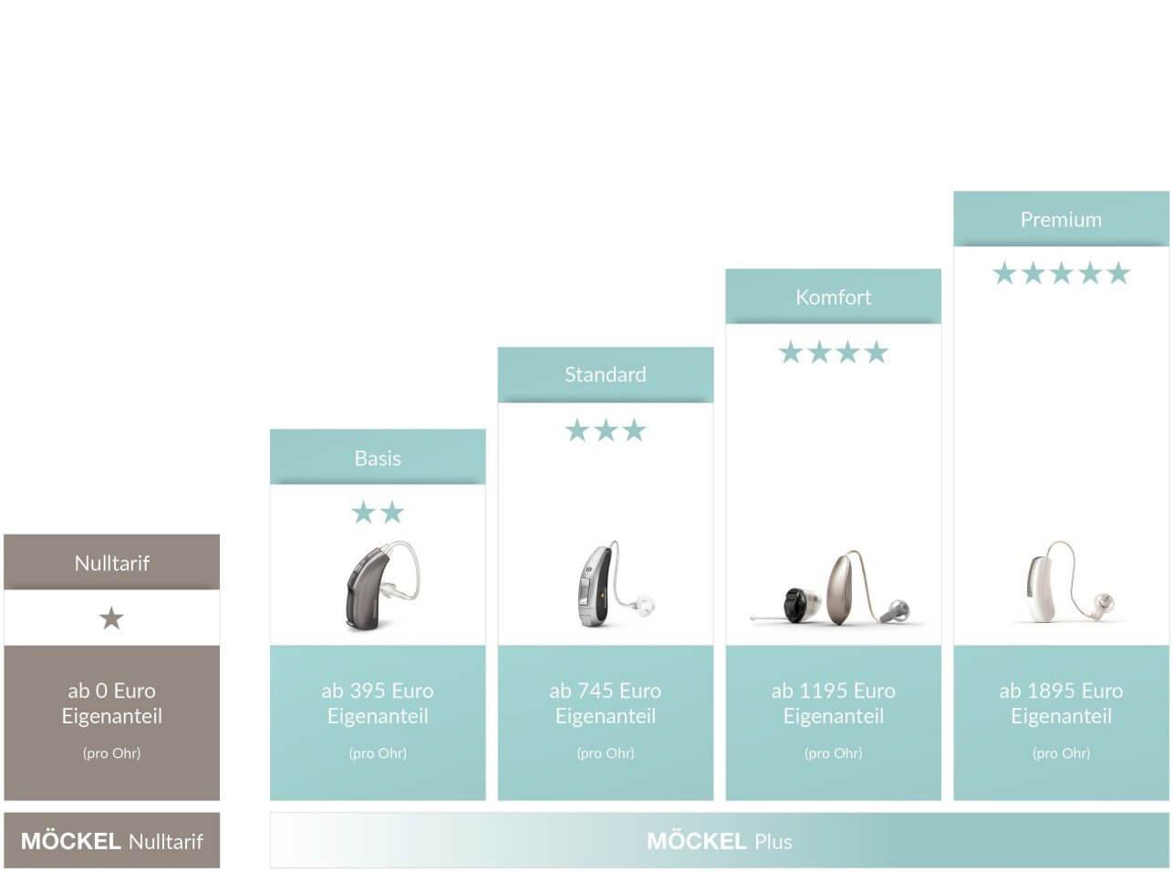 Hörgeräte-Preise-im-uberblick